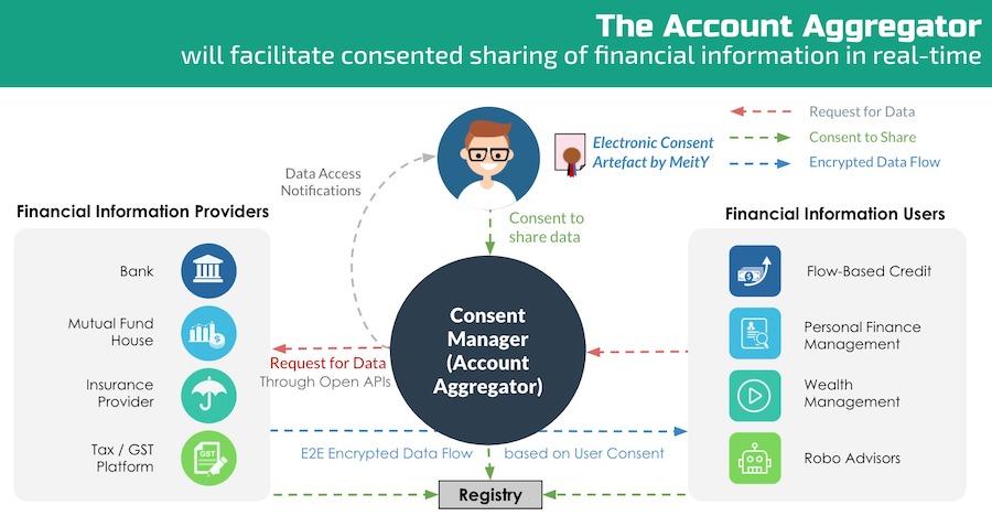 Data Flow in Account Aggregator Framework