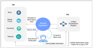 Nominations use case in Account Aggregator Framework