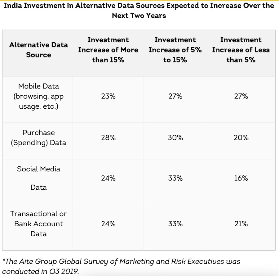 India Investment in Alternative Data Sources - Aite Group Global Survey of Marketing and Risk Executive 2019