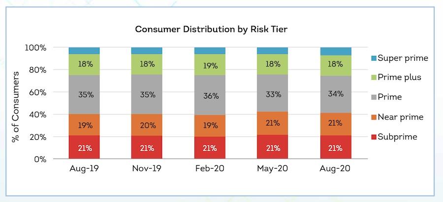 Consumer Distribution by Risk Tier - CIBIL