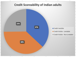 Credit Scoreability of Indian Adults